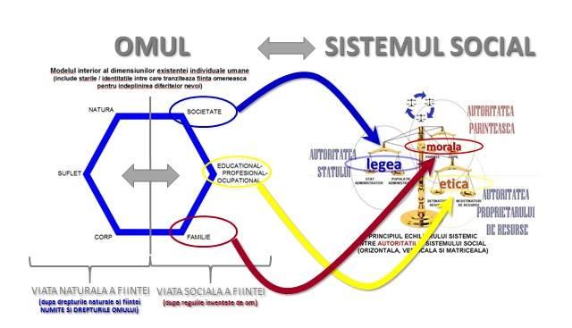 Sistemul social